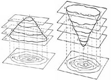 curvas de nível 1
